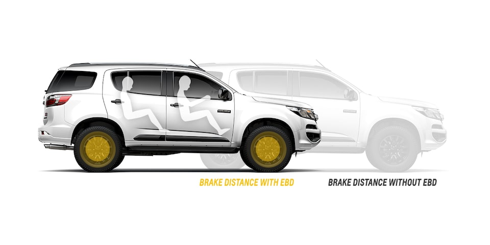Safety:Electronic Brake Force Distribution